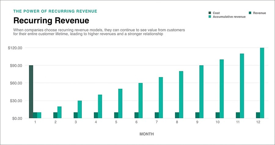 trend dell'e-commerce 2