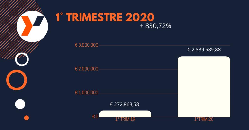 vendite eCommerce primo trimestre 2020 yakkyofy